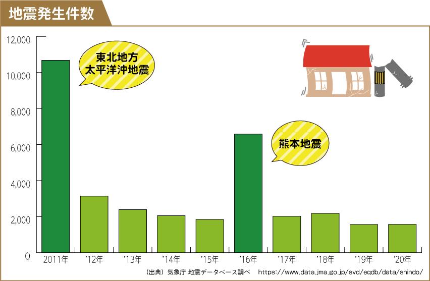 地震発生件数のグラフ