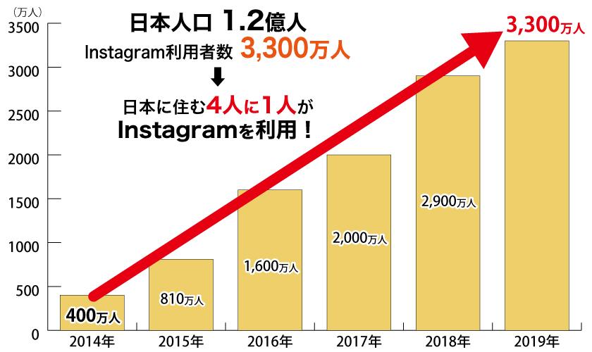 日本のInstagram利用者数推移