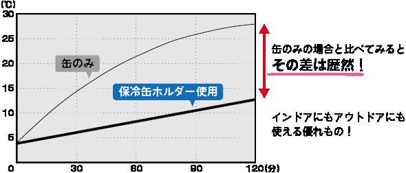 缶ホルダーと缶そのままの比較グラフ