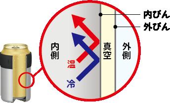 真空断熱構造の説明
